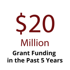 Infographic: $10.7 million grant funding in past 3 years